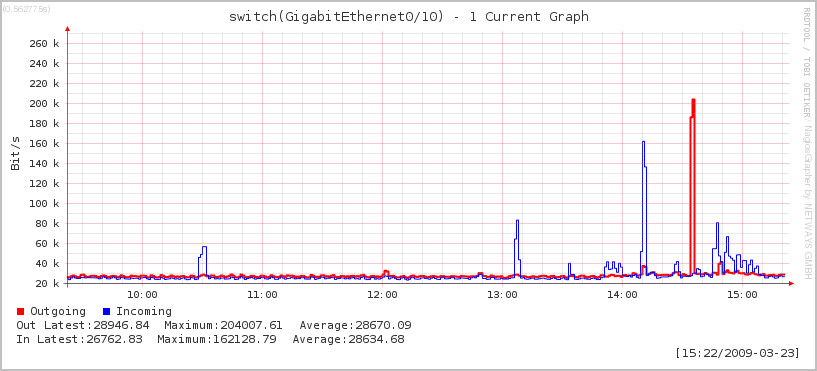 switch_gigabitethernet0_10_1current